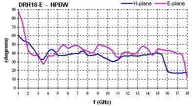 DRH18-E-HPBW