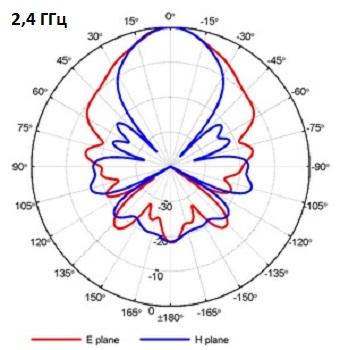 QRH400_PA_2-4GHz