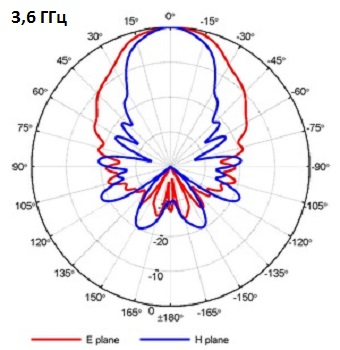 QRH400_PA_3-6GHz