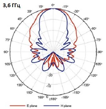 QRH400_PB_3-6GHz