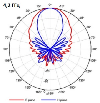 QRH400_PA_4-2GHz