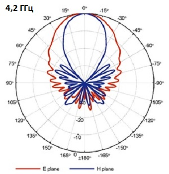 QRH400_PB_4-2GHz