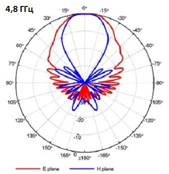QRH400_PA_4-8GHz