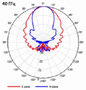 QRH50_PA_40GHz