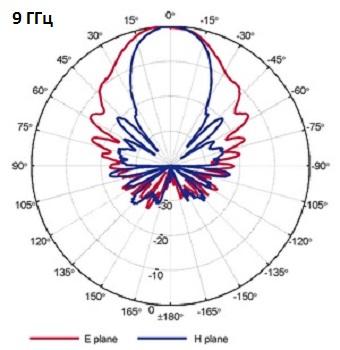QRH11_Port-B_9GHz