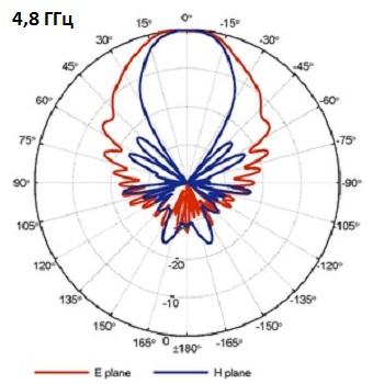 QRH400_PB_4-8GHz