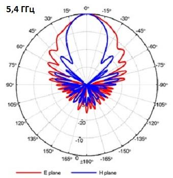 QRH400_PA_5-4GHz