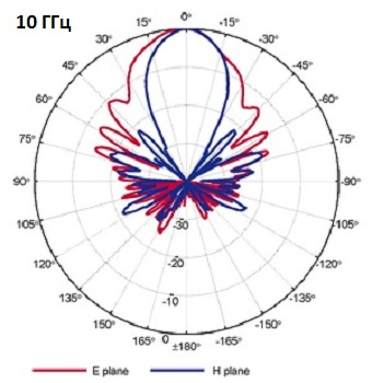 QRH11_Port-B_10GHz