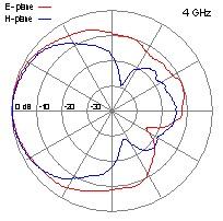 DRH40-4-GHz