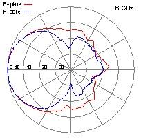 DRH40-6-GHz