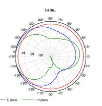 Log-per-smer-0-5GHz