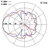 DRH40-10-GHz