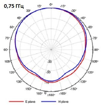 QRH11_Port-A_0-75GHz