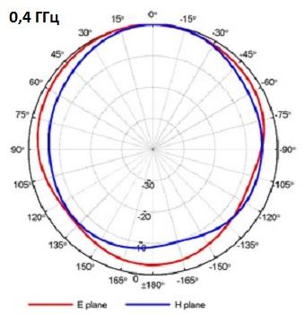 QRH400_PA_0-4GHz