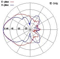 DRH40-15-GHz