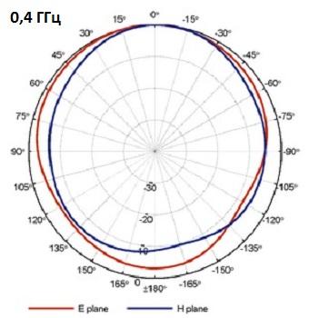 QRH400_PB_0-4GHz