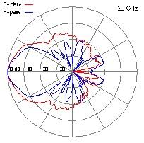 DRH40-20-GHz