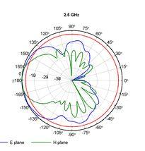 Log-per-smer-2-5GHz