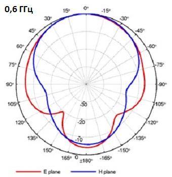 QRH400_PA_0-6GHz