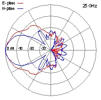 DRH40-25-GHz