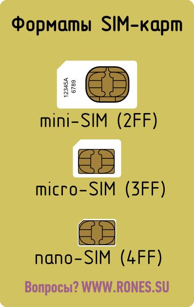 Форматы SIM-карт