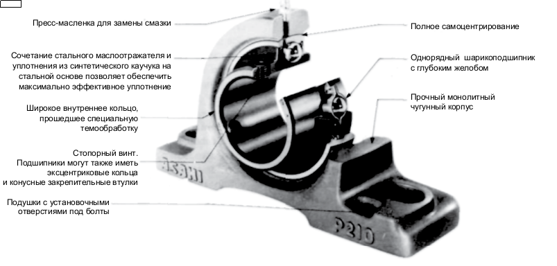 Схема подшипникового узла ASAHI