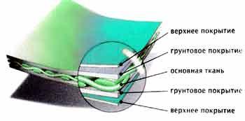 ткань ПВХ для лодок состоит из нескольких слоев