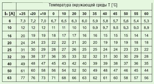 Влияние температуры на номинальный ток автоматических выключателей