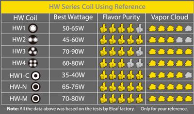 Сравнительная таблица испарителей серии Eleaf HW