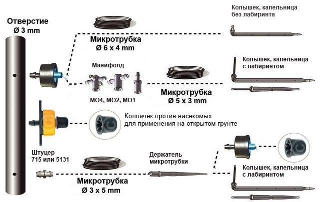 использование колышка (стрелки) и внешних капельниц