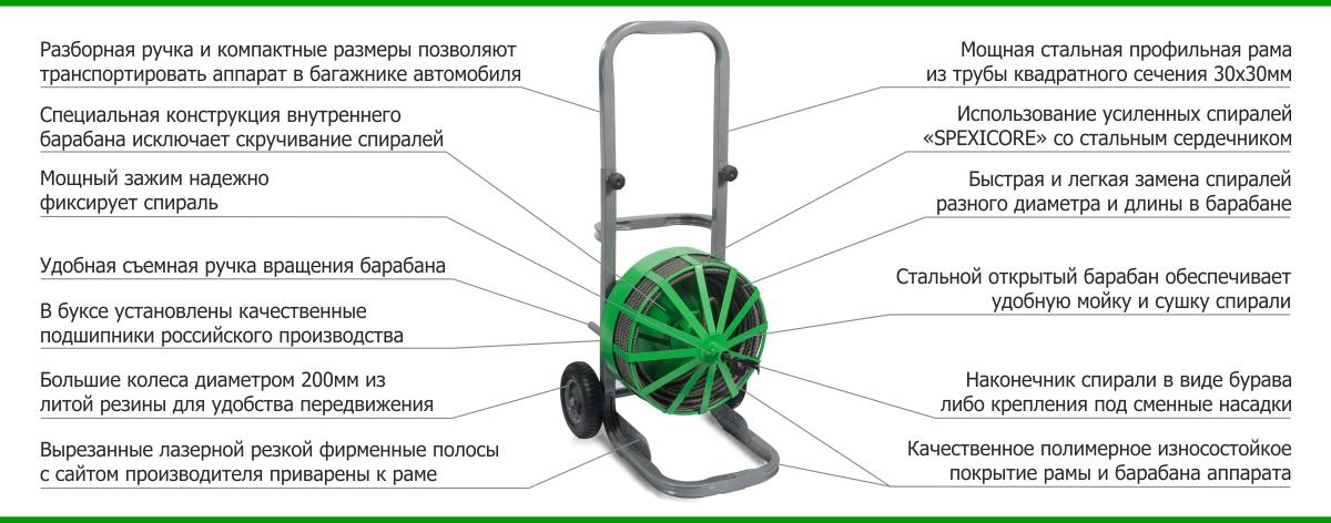 Аппарат SPEX PARVUS описание