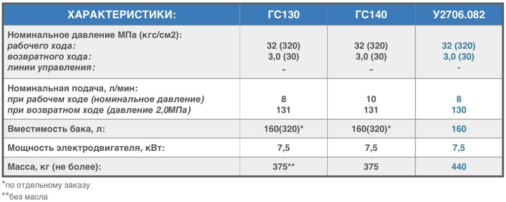 характеристики гс130, гс140