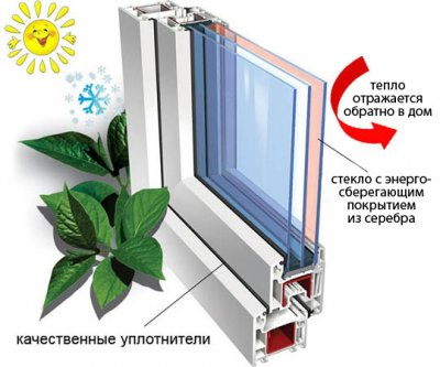 Заполнение инертными газами пространства в стеклопакете. Полезно? Как работает.