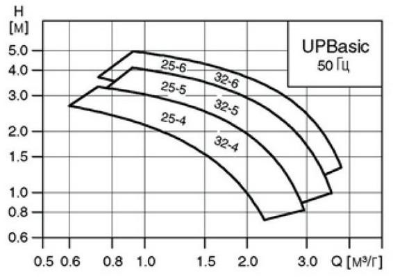 Циркуляционный насос Grundfos UPBasic 25-6 180