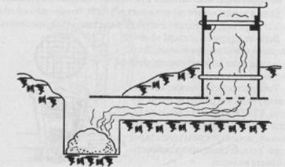 Схема размещения коптильни в земле