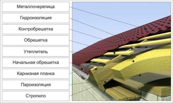 Схема устройства теплой крыши из металлочерепицы
