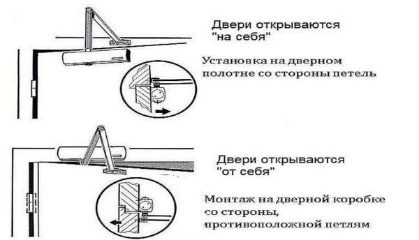 Установка доводчика на дверь в зависимости от направления открывания