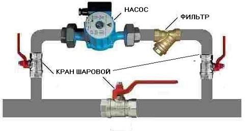 http://svouimirukami.ru/wp-content/uploads/2014/04/1.Baypas-v-sisteme-otopleniya-1.jpg