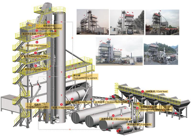 асфальтобетонный завод из Китая QC-800 64 т/ч