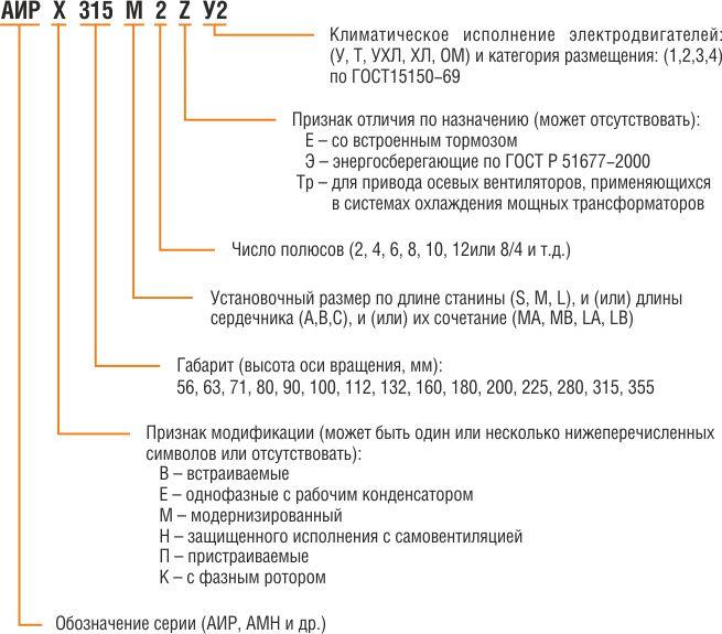 Структура условного обозначения