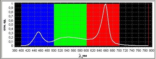 Спектрограмма фитосветильника для растений с белым светом.
