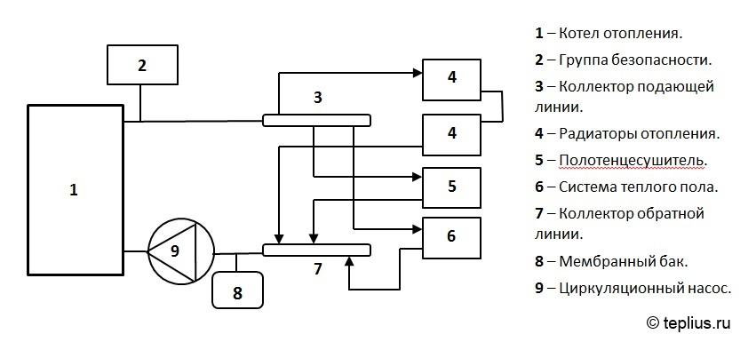 Коллекторная система