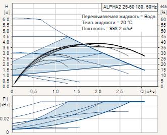 Диаграмма рабочих характеристик циркуляционного насоса Grundfos Alpha2 25-60