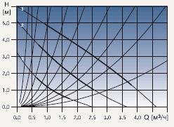 Диаграмма рабочих характеристик циркуляционного насоса Grundfos UPS 32-60