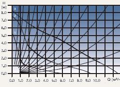 Диаграмма рабочих характеристик циркуляционного насоса Grundfos UPS 32-80