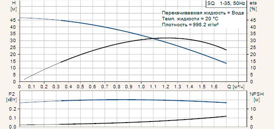 Диаграмма характеристик скважинных насосов Grundfos серии SQ 1-35