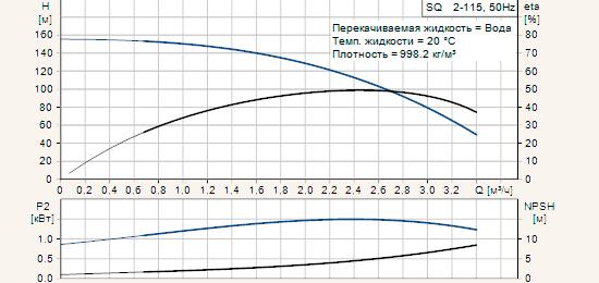 Диаграмма характеристик скважинных насосов Grundfos серии SQ 2-115