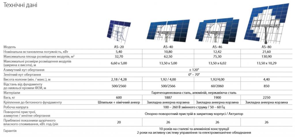 Солнечный трекер - система монтажа и слежения за Солнцем для солнечных станций