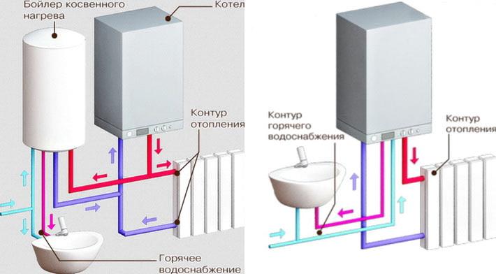 Схема работы котлов различных систем