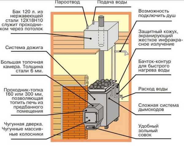 Бак для воды может быть встроенным в печь, навесным (на стенку), на трубе или выносным